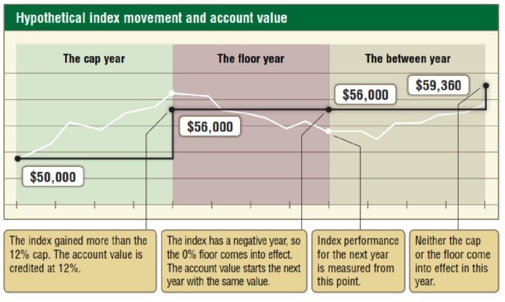 index movement and account value graphic